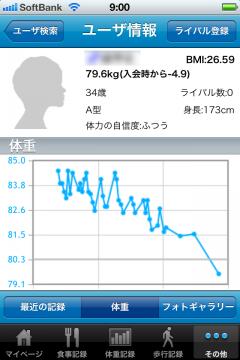 ライバルの体重増減