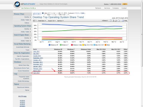 OS市場シェア