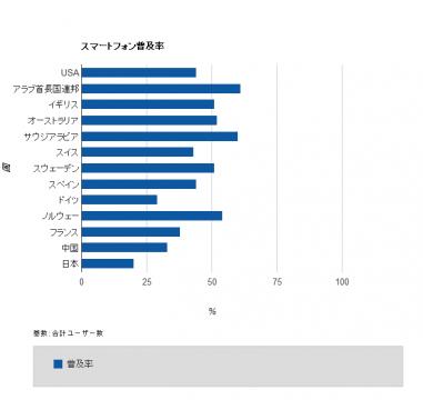 各国のスマートフォン普及率