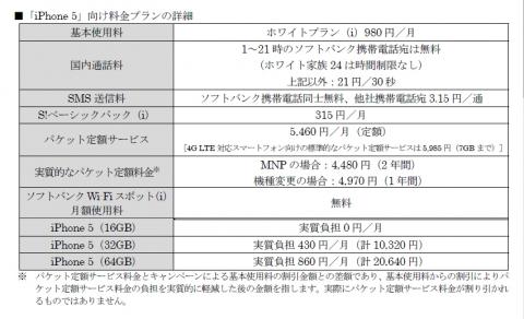SoftBank iPhone5向け料金プラン