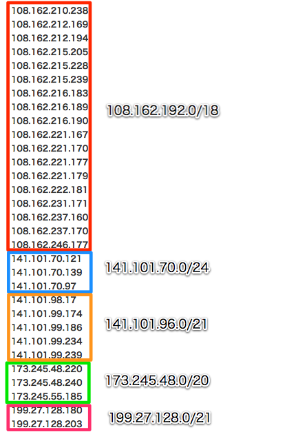 スパムコメントIPアドレスの利用範囲