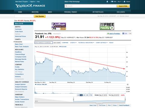 Facebook株価の推移 - Yahoo! Finance