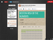 Boston Irish by the Numbers
