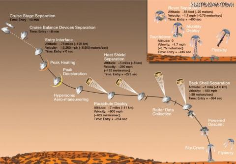 キュリオシティー火星着陸フロー