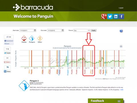 Google Analyticsとペンギン&パンダアップデート