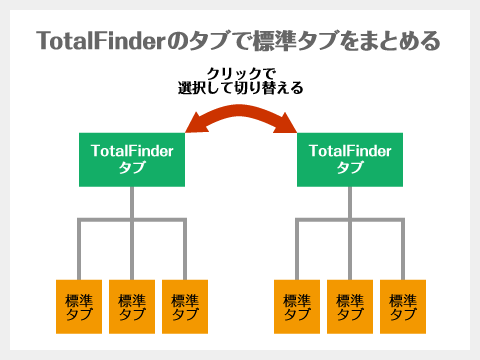 TotalFinderのタブで標準タブをまとめる